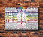 Costom Poster CHAKRA CENTERS CHART very detailed age 12x18 27x40 Art Silk