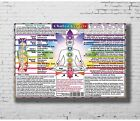 H356 Poster CHAKRA CENTERS CHART very detailed age health TOP NOTCH