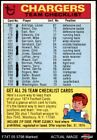 1974 Topps  Checklist San Diego Chargers Team 1.5 - FAIR $1.75 USD on eBay